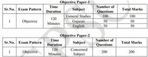 GPSC Programmer Mine Sirdar Exam Pattern